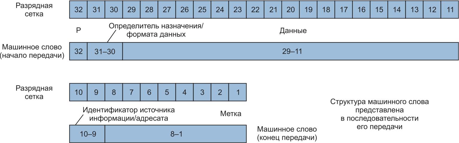 Битовая диаграмма машинного слова по стандарту Arinc-429