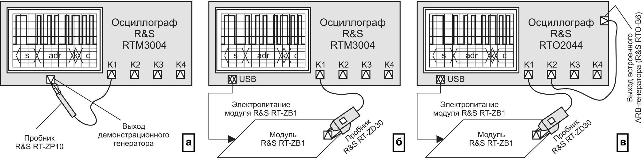 Схемы измерительной установки: а) при использовании демонстрационного генератора; б) при использовании модуля R&S RT-ZB1; в) при анализе влияния аддитивных импульсных помех на возможность декодирования сигналов