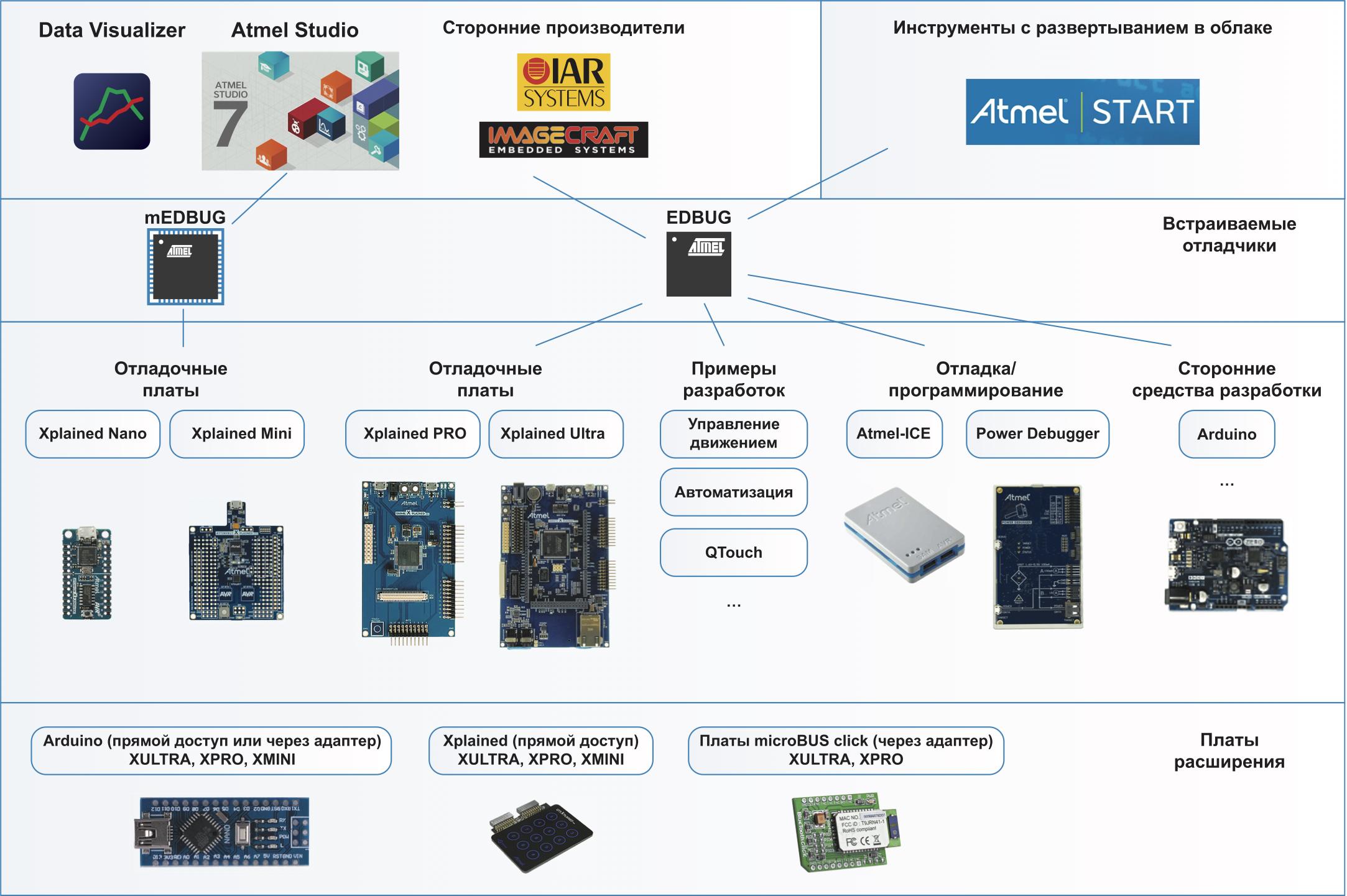 Экосистема отладочных средств AVR и SAM