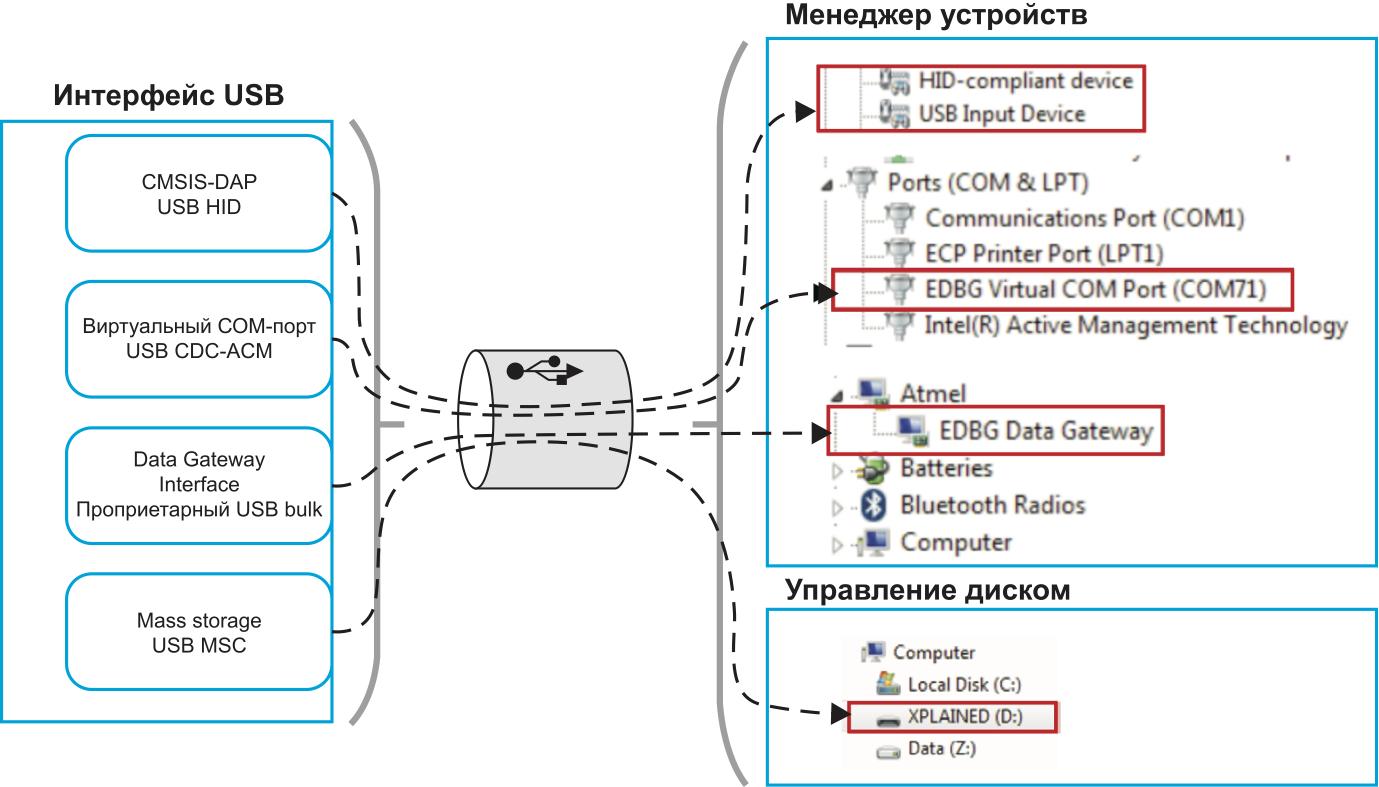 Интерфейсы USB, используемые в отладочных средствах Atmel