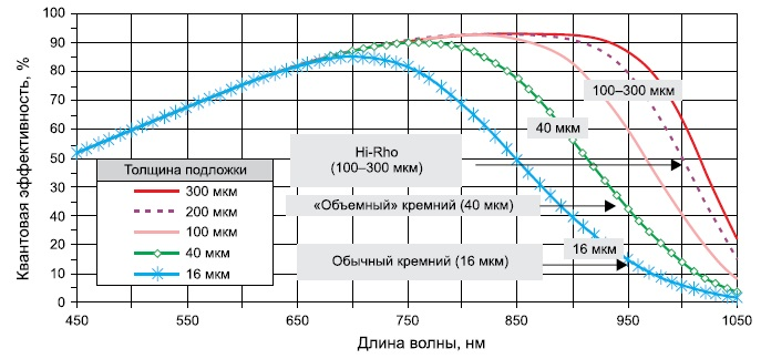 Зависимость квантовой эффективности