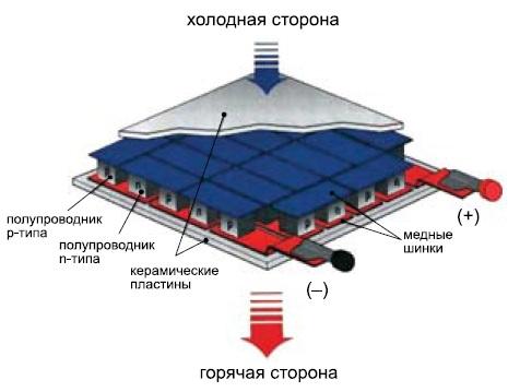 Устройство охлаждения наоснове элемента Пельтье