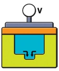 Схематическое изображение канавки внутри потенциальной ямы