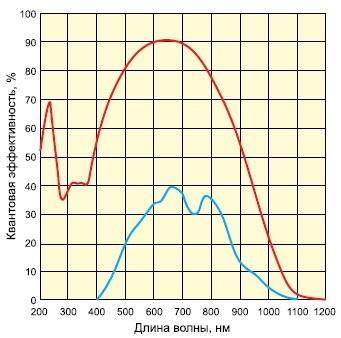 Зависимость квантовой эффективности отдлины волны