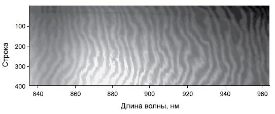 Эффект интерференции падающих и отраженных волн внутри матрицы