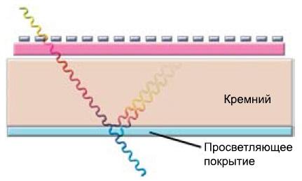 Принцип действия просветляющего покрытия