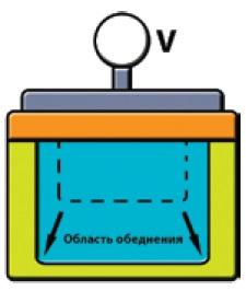 Схематическое изображение пикселя