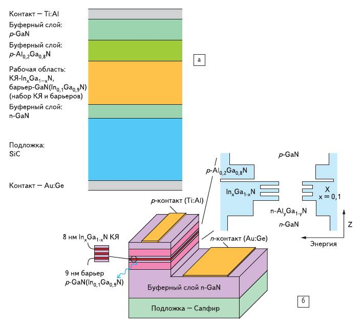 Рис. 15. Типичные виды многокомпонентных гетероструктур AlGaInN: а) на подложке карбида кремния (SiC); б) на подложке сапфира (Al_2O_3)