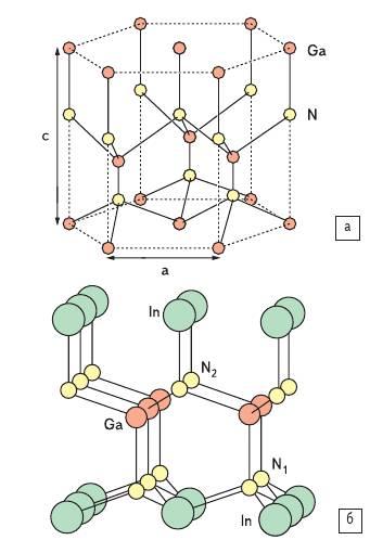 Рис. 17. Структура нитридных соединений (вюрцитная структура)
