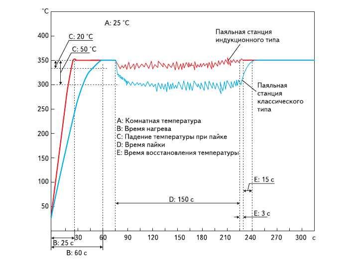 Рис. 2. График нагрева и температурной зависимости для традиционной и индукционной станции