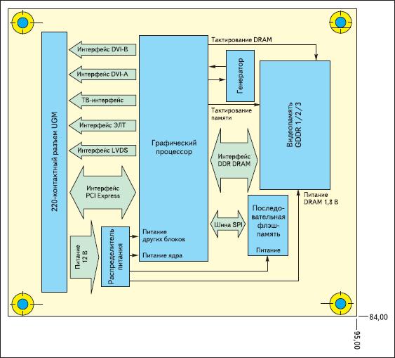 Функциональные блоки графического модуля UGM