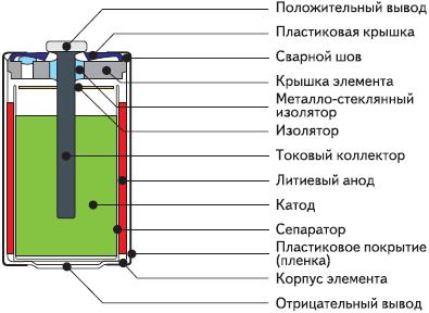 Рис. 1. Устройство литиевой цилиндрической батареи