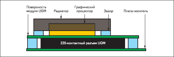 Профиль графического модуля UGM