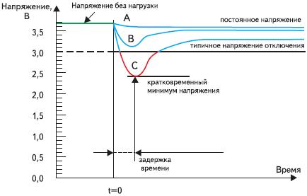 Рис. 2. Характер изменения напряжения на клеммах источника питания при подключении нагрузок с различным уровнем потребления