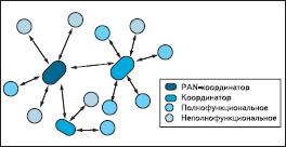Топология «дерево»