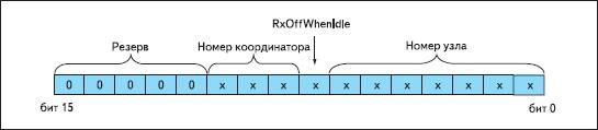 Структура короткого адреса