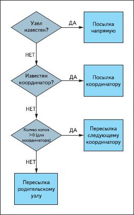 Алгоритм маршрутизации