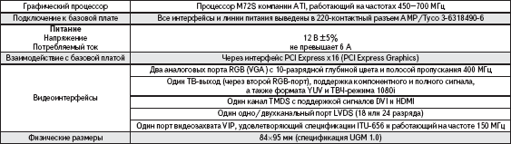 Характеристики графического модуля UGM-M72