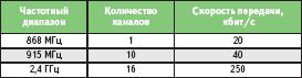 Частотные диапазоны с фиксированным количеством каналов для каждого