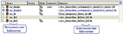 Менеджер библиотек присоединил к активному проекту ту же самую физическую библиотеку my_lib2 под новым логическим именем my_lib21