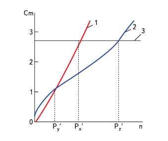 Рис. 3. Графики полной стоимости различных методов контроля: 1 - отсутствие входного контроля; 2 - выборочный контроль; 3 - 100%-ный контроль