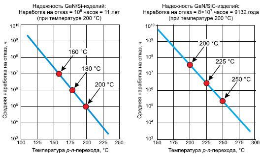 Надежность изделий наоснове GaN/Si и GaN/SiC