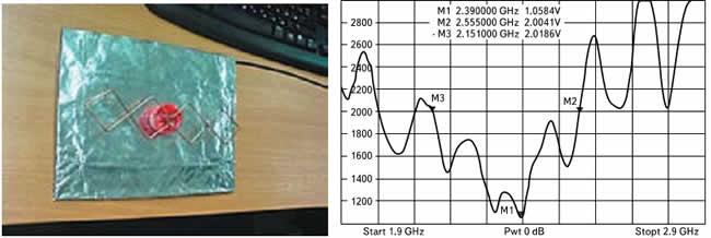 Внешний вид и частотная зависимость КСВ антенны «четыре квадрата»
