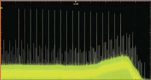 Свипирование синусоидального сигнала с помощью цифрового усиления (обратите внимание на «усиление» шума на высоких частотах)