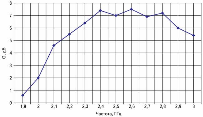 Частотная зависимость КСВ антенны «восьмерка»