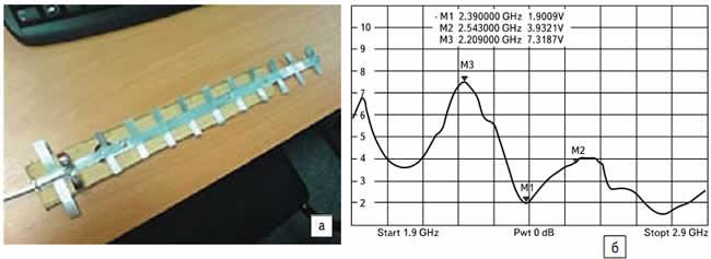 а) Внешний вид; б) КСВ антенны «волновой канал_1»