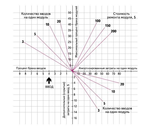 Стоимость уплотнения корпусов — номограмма