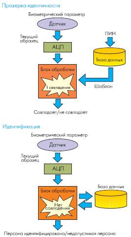 Операции по проверке идентичности и идентификации персоны