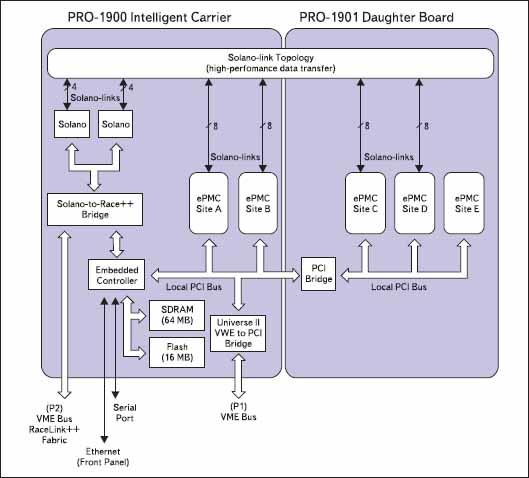 Блок-диаграмма плат PRO-1900/PRO-1901