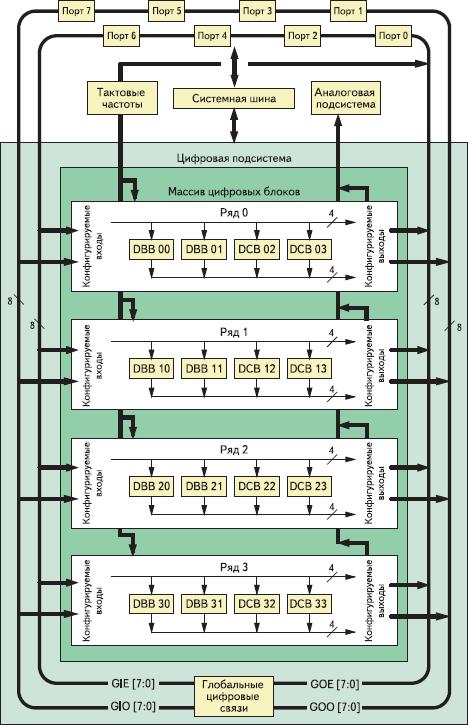 Рис. 1. Блок-схема цифровой подсистемы PSoC