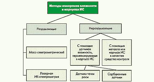 Рис. 1. Классификация методов измерения количества влаги в корпусах ИС [8]