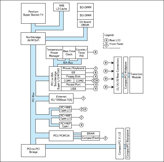 Структурная схема компьютера D2-6U