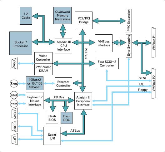 Структурная схема одноплатного встраиваемого компьютера V5B