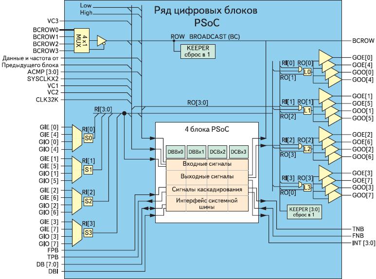Рис. 3. Ряд цифровых блоков PSoC