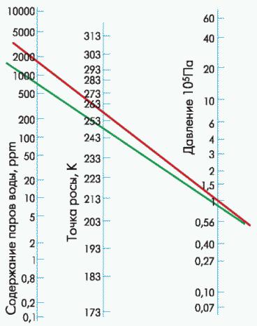 Рис. 3. Номограмма содержания влаги внутри корпуса ИС 1564ИП7