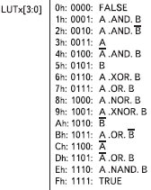 Рис. 4. Функции таблицы преобразования