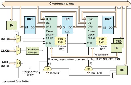 Рис. 5. Структура цифрового блока PSoC