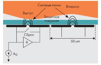 Конструкция активного емкостного датчика отпечатков пальцев