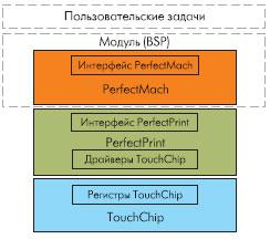 Взаимодействие между различными модулями биометрической системы