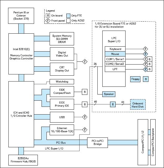 Структурная схема компьютера F7-3U/6U