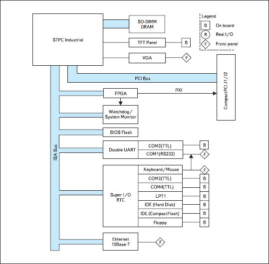 Структурная схема компьютера F3-3U