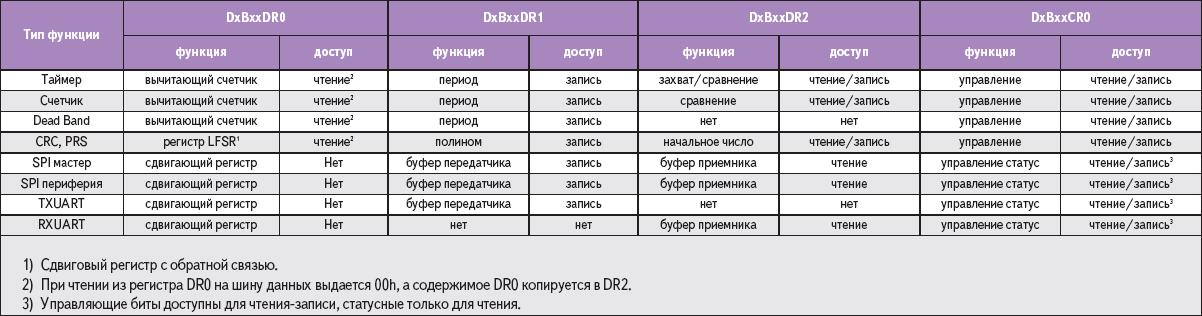 Таблица 1. Назначение битов в регистрах данных DxBxxDR0, DxBxxDR1, DxBxxDR2 и регистре статуса-управления DxBxxСR0