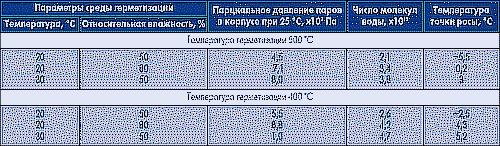 Таблица 1. Влияние условий герметизации на содержание влаги в корпусах ИС