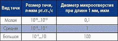Таблица 2. Классификация интенсивности натекания течи в подкорпусной объем ИС