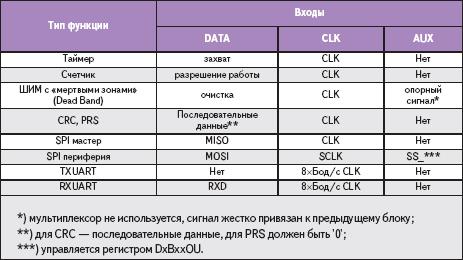 Таблица 2. Смысловое назначение входных сигналов для каждой функции блока