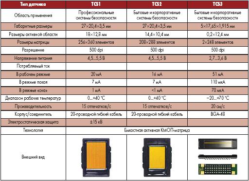 Основные параметры кремниевых датчиков TouchChip